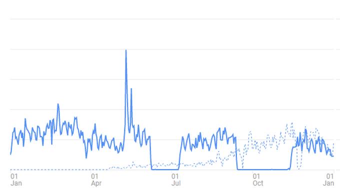 2016年のアナリティクスのグラフ